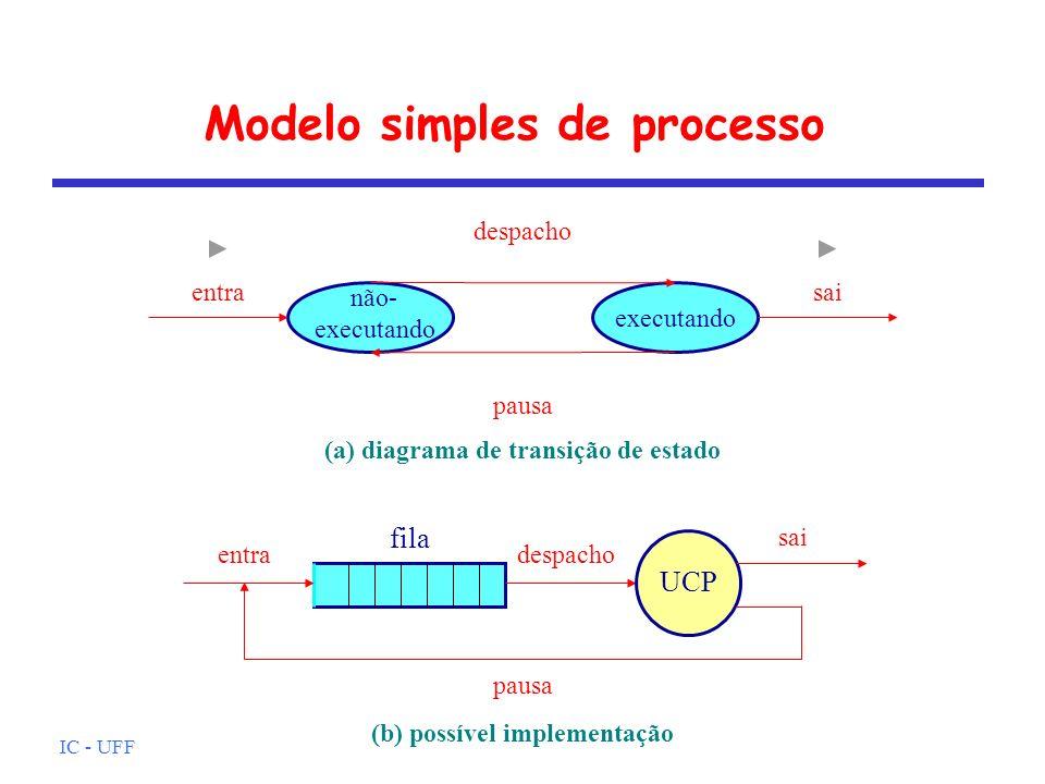 IC - UFF Mudança de Estado de Processo Sobrecarga associada à mudança de estado realizada pelo SO salva contexto do processo atualiza bloco de controle do processo (PCB) gravação do novo estado (pronto/bloqueado/suspenso...) gravação do motivo da mudança de estado move o processo (PCB) para a fila apropriada escolhe novo processo para execução atualiza PCB do novo processo e dados relativos a MP restaura contexto do novo processo