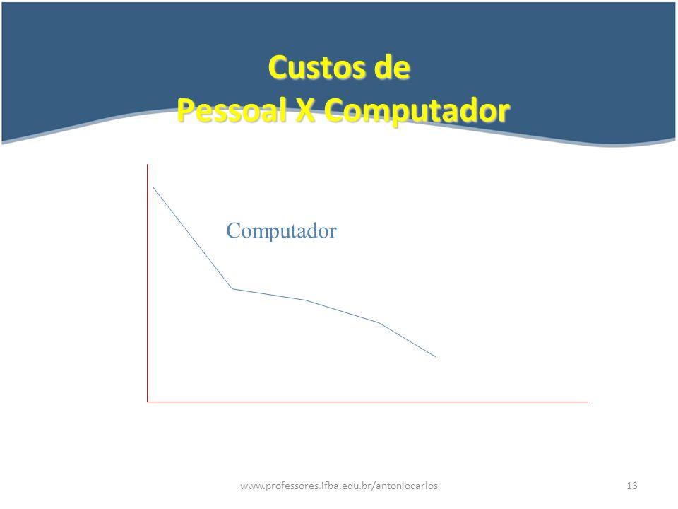 www.professores.ifba.edu.br/antoniocarlos14 Computador O Computador não passa de um amontoado de peças plásticas, metálicas, circuitos e outros componentes eletrônicos, construído com o intuito de nos ajudar.