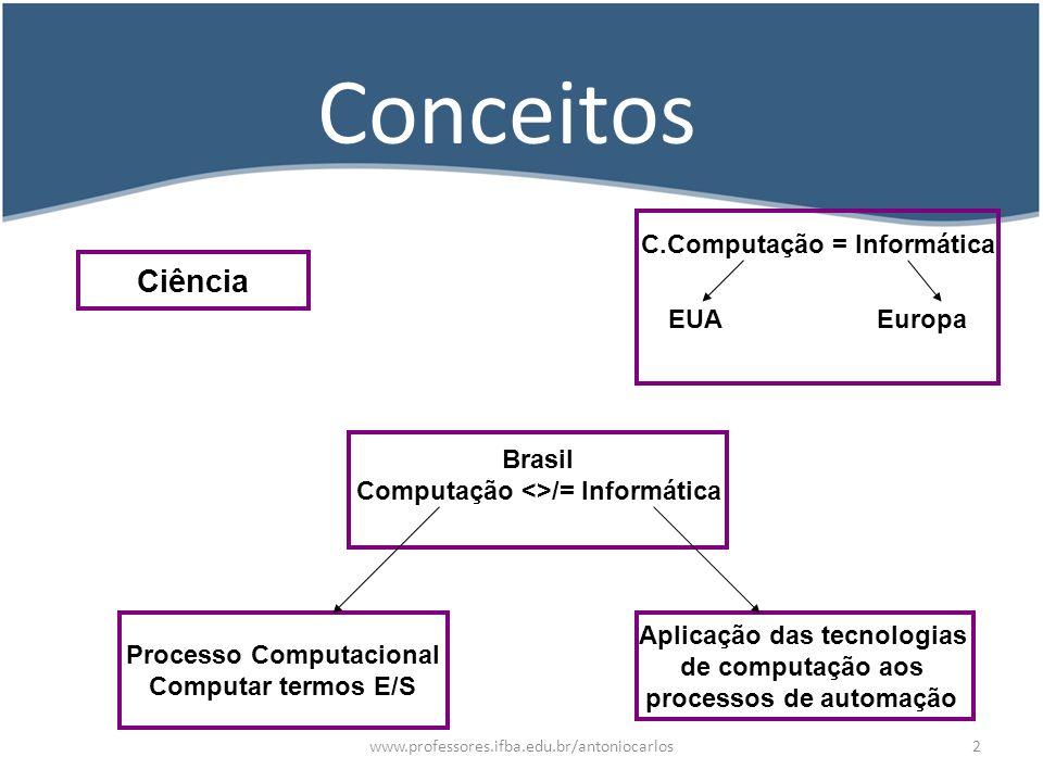 www.professores.ifba.edu.br/antoniocarlos3 Computação -Vem de Computar, -Nasce com a matemática, -contar quantos animais haviam no rebanho para depois conferir -daí o surgimento do primeiro computador , chamado Abaco.