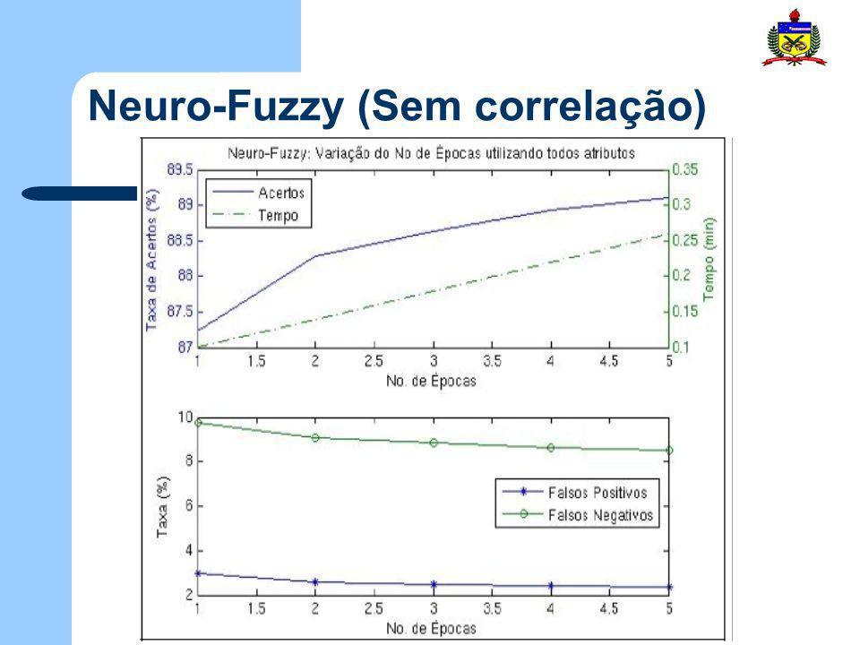 Neuro-Fuzzy (Sem correlação)