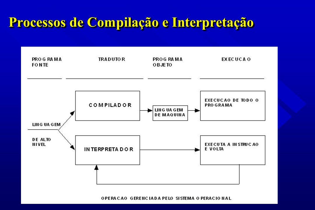 Processos de Compilação e Interpretação
