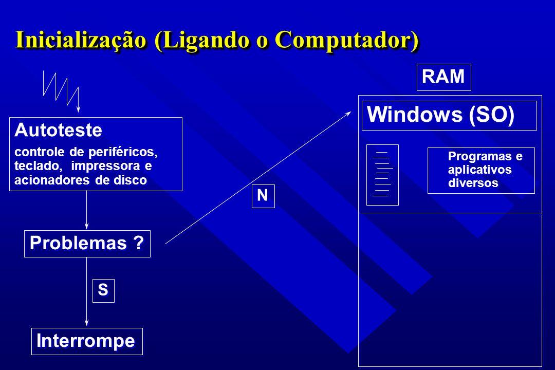 Inicialização (Ligando o Computador) Autoteste controle de periféricos, teclado, impressora e acionadores de disco Autoteste controle de periféricos,