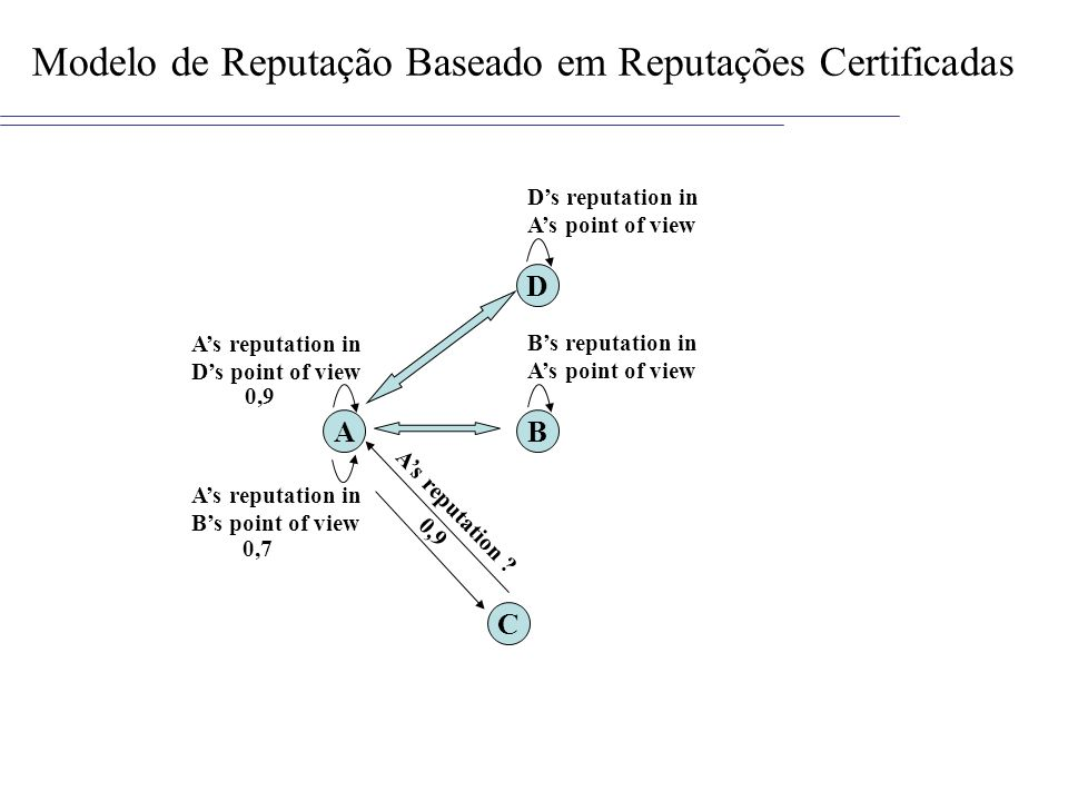 Modelo de Reputação Baseado em Reputações Certificadas AB C As reputation ? 0,9 As reputation in Ds point of view D Ds reputation in As point of view