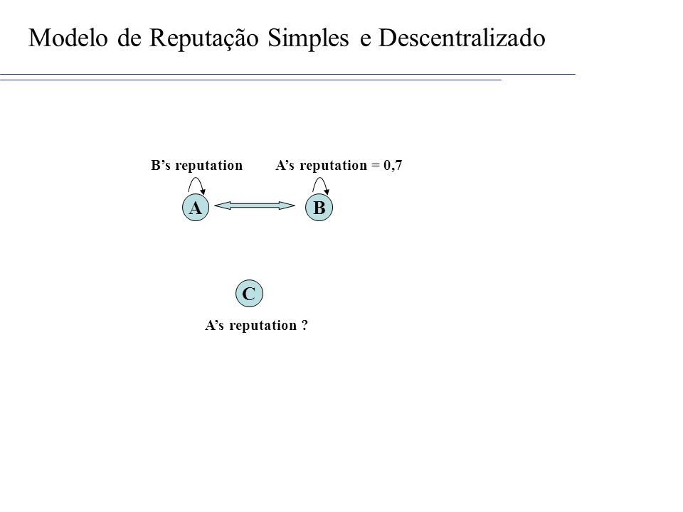 Modelo de Reputação Simples e Descentralizado AB Bs reputationAs reputation = 0,7 C As reputation ?
