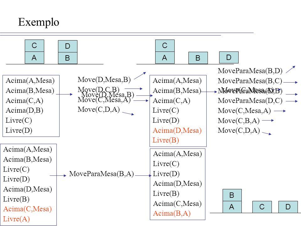 Exemplo A B C D Acima(A,Mesa) Acima(B,Mesa) Acima(C,A) Acima(D,B) Livre(C) Livre(D) Move(D,Mesa,B) Move(D,C,B) Move(C,Mesa,A) Move(C,D,A) Move(D,Mesa,B) Acima(A,Mesa) Acima(B,Mesa) Acima(C,A) Livre(C) Livre(D) Acima(D,Mesa) Livre(B) A B C D MoveParaMesa(B,D) MoveParaMesa(B,C) MoveParaMesa(D,B) MoveParaMesa(D,C) Move(C,Mesa,A) Move(C,B,A) Move(C,D,A) Move(C,Mesa,A) ADC B Acima(A,Mesa) Livre(C) Livre(D) Acima(D,Mesa) Livre(B) Acima(C,Mesa) Acima(B,A) Acima(A,Mesa) Acima(B,Mesa) Livre(C) Livre(D) Acima(D,Mesa) Livre(B) Acima(C,Mesa) Livre(A) MoveParaMesa(B,A)