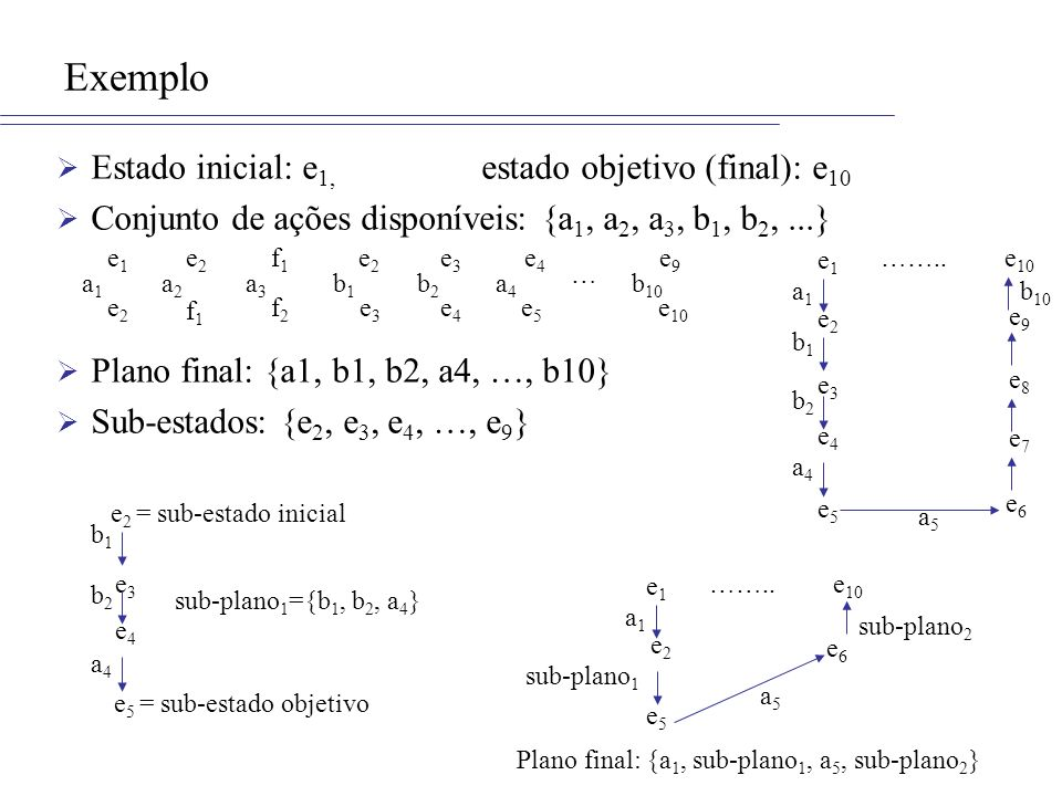 Exemplo Estado inicial: e 1, estado objetivo (final): e 10 Conjunto de ações disponíveis: {a 1, a 2, a 3, b 1, b 2,...} Plano final: {a1, b1, b2, a4, …, b10} Sub-estados: {e 2, e 3, e 4, …, e 9 } e1e1 e2e2 e3e3 e4e4 a1a1 a2a2 e2e2 f1f1 b2b2 e2e2 e3e3 b1b1 f1f1 f2f2 a3a3 e4e4 e5e5 a4a4 e9e9 e 10 b 10 … a4a4 b1b1 b2b2 e 5 = sub-estado objetivo e3e3 e4e4 e 2 = sub-estado inicial sub-plano 1 ={b 1, b 2, a 4 } e1e1 e 10 e2e2 a1a1 e5e5 a4a4 ……..