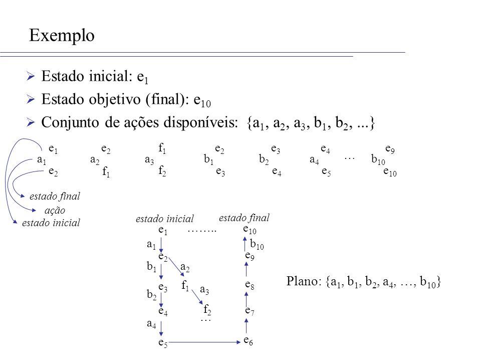 Exemplo Estado inicial: e 1 Estado objetivo (final): e 10 Conjunto de ações disponíveis: {a 1, a 2, a 3, b 1, b 2,...} e1e1 e2e2 e3e3 e4e4 a1a1 a2a2 e2e2 f1f1 b2b2 e2e2 e3e3 b1b1 f1f1 f2f2 a3a3 e1e1 e 10 e2e2 a1a1 e5e5 a4a4 e4e4 e5e5 a4a4 ……..