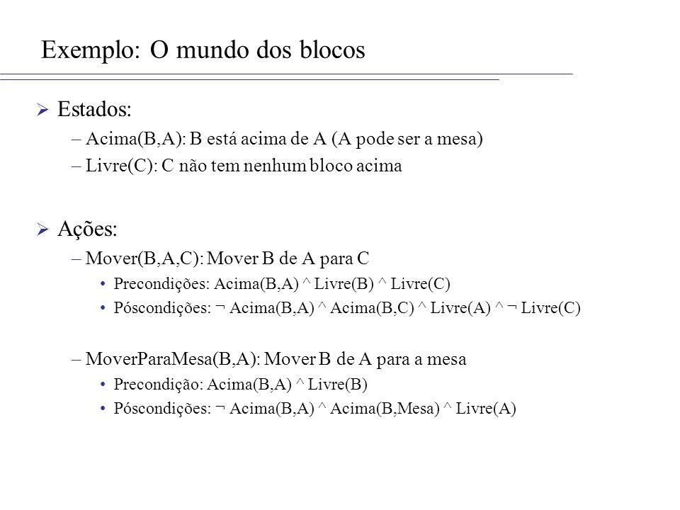 Exemplo: O mundo dos blocos Estados: –Acima(B,A): B está acima de A (A pode ser a mesa) –Livre(C): C não tem nenhum bloco acima Ações: –Mover(B,A,C): Mover B de A para C Precondições: Acima(B,A) ^ Livre(B) ^ Livre(C) Póscondições: ¬ Acima(B,A) ^ Acima(B,C) ^ Livre(A) ^ ¬ Livre(C) –MoverParaMesa(B,A): Mover B de A para a mesa Precondição: Acima(B,A) ^ Livre(B) Póscondições: ¬ Acima(B,A) ^ Acima(B,Mesa) ^ Livre(A)