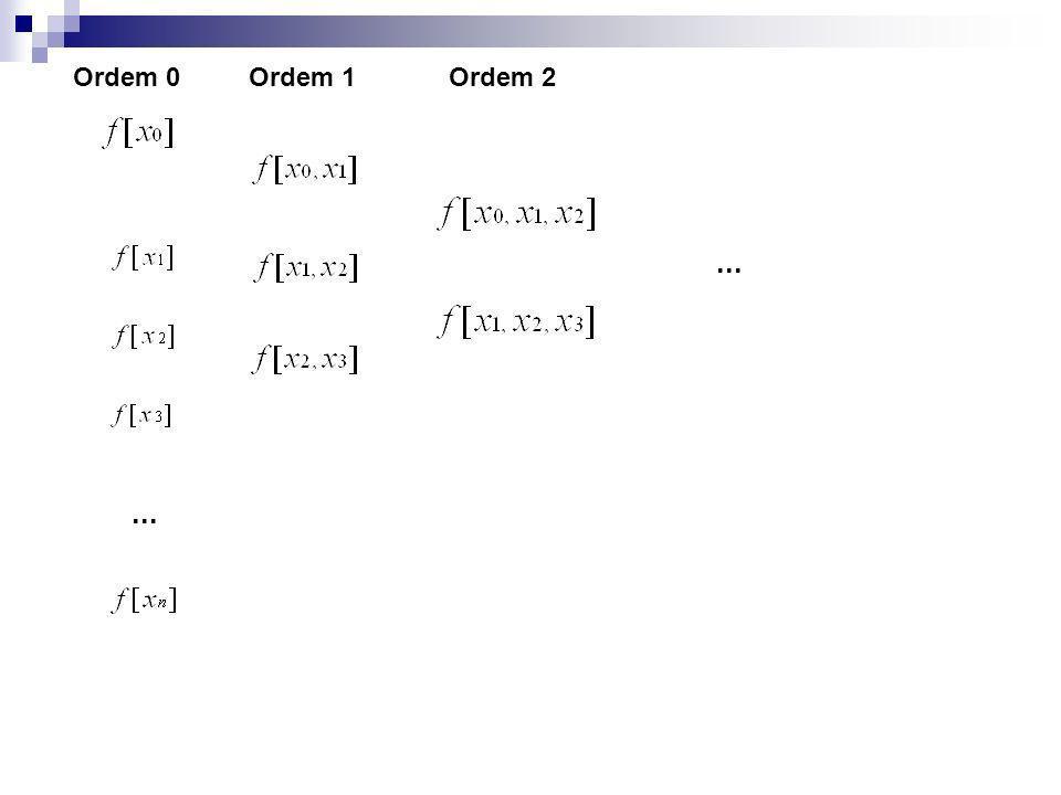 Exemplo Calcule a tabela de diferenças divididas para os seguintes valores: x -1 0 1 2 3 F(x) 1 1 0 -1 -2
