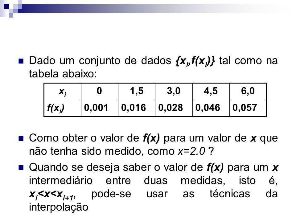 A interpolação consiste em determinar uma função, que assume valores conhecidos em certos pontos (nós de interpolação) A classe de funções escolhida para a interpolação é a priori arbitrária, e deve ser adequada às características que pretendemos que a função possua Função a ser considerada: Polinômios Interpolação Polinomial