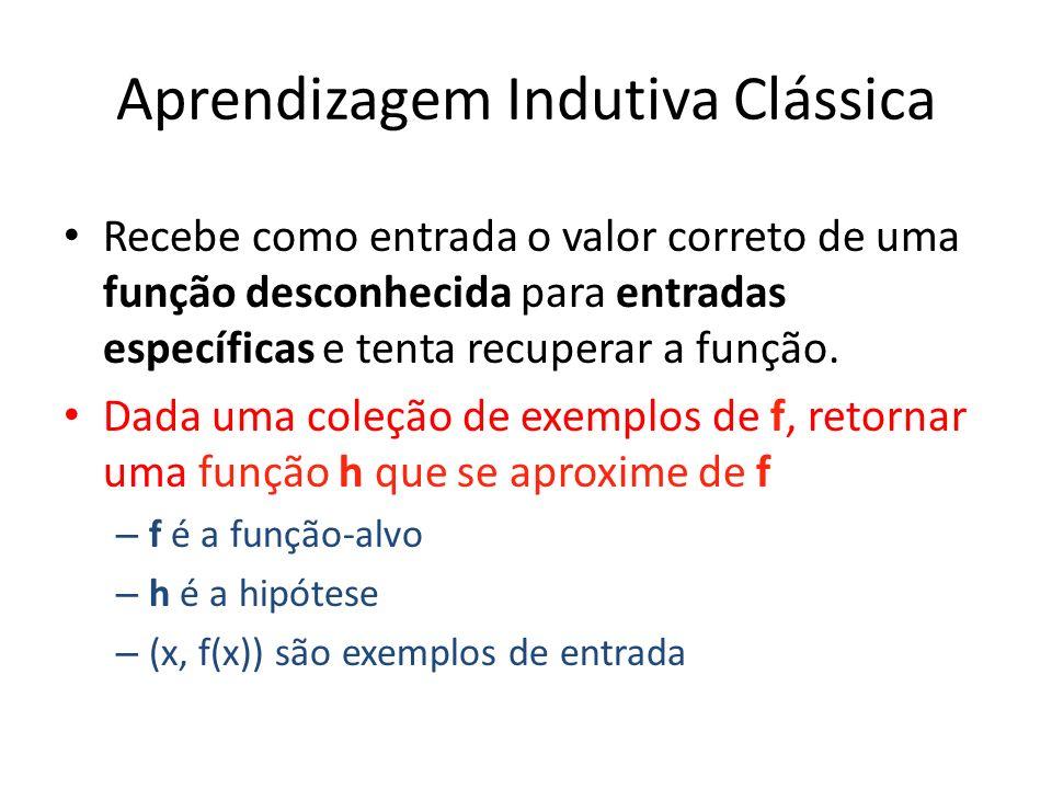 Induzindo árvores de decisão a partir de exemplos Exemplos descritos por valores de atributos (discretos, ou contínuos) E.g., exemplos de situações em que o autor do livro não esperará por uma mesa: Classificação dos exemplos em positivo (T) ou negativo (F)