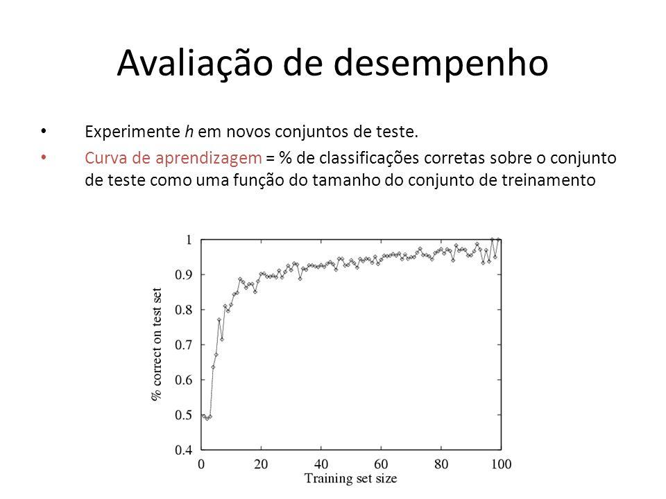 Avaliação de desempenho Experimente h em novos conjuntos de teste.