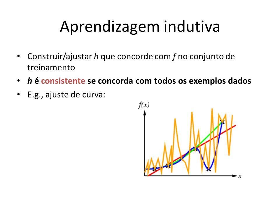 Aprendizagem indutiva Construir/ajustar h que concorde com f no conjunto de treinamento h é consistente se concorda com todos os exemplos dados E.g., ajuste de curva: