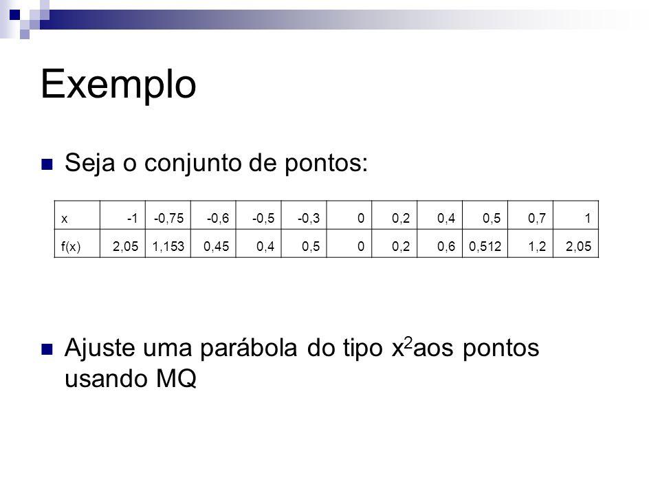 Exemplo Seja o conjunto de pontos: Ajuste uma parábola do tipo x 2 aos pontos usando MQ x-0,75-0,6-0,5-0,300,20,40,50,71 f(x)2,051,1530,450,40,500,20,
