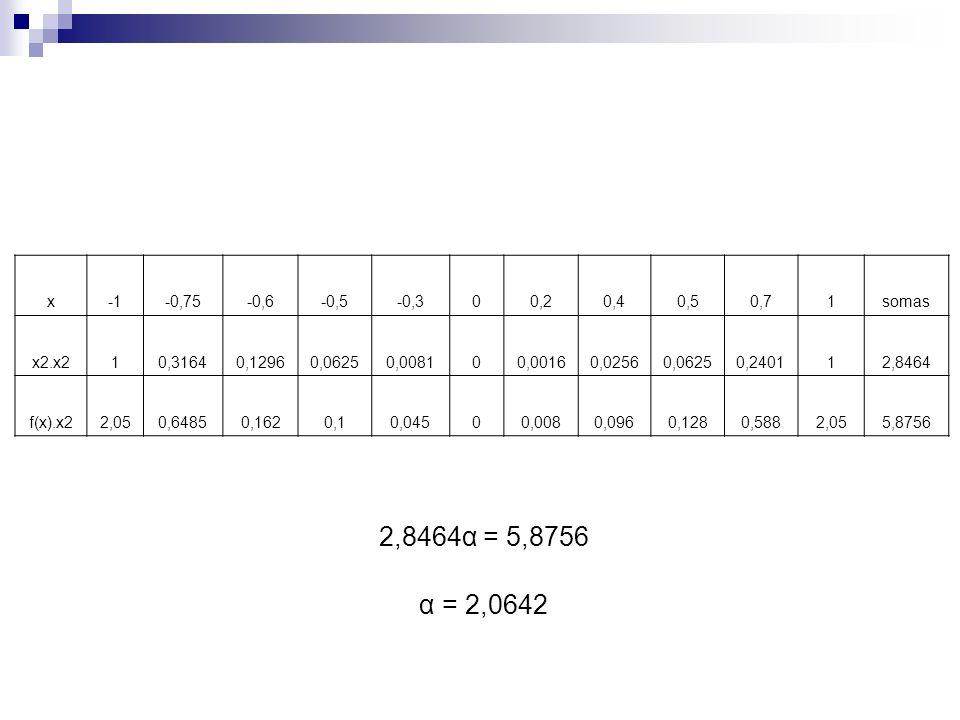 x-0,75-0,6-0,5-0,300,20,40,50,71somas x2.x210,31640,12960,06250,008100,00160,02560,06250,240112,8464 f(x).x22,050,64850,1620,10,04500,0080,0960,1280,5
