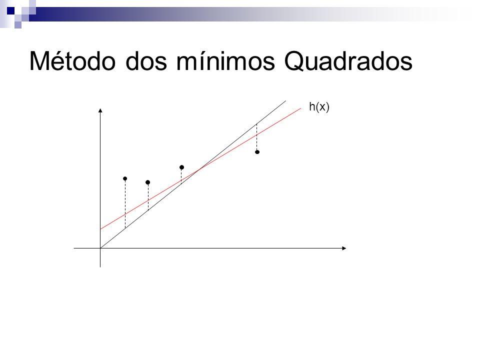 Método dos mínimos Quadrados h(x)