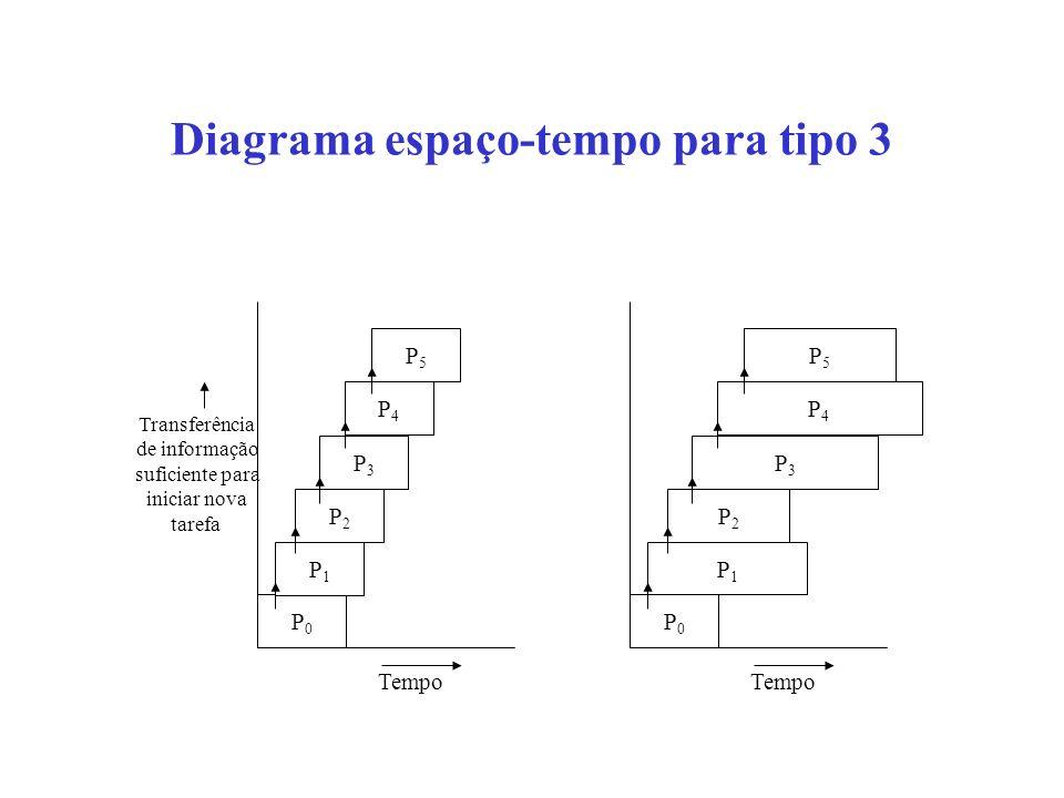 Diagrama espaço-tempo para tipo 3 P0P0 P1P1 P2P2 P3P3 P4P4 P5P5 Tempo Transferência de informação suficiente para iniciar nova tarefa P0P0 P1P1 P2P2 P