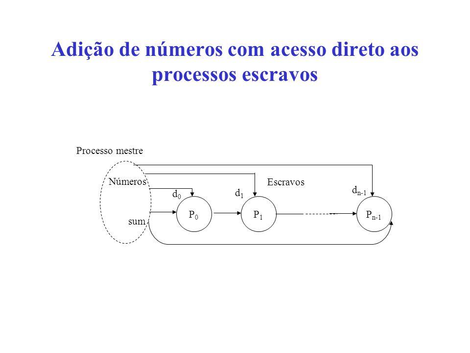 Adição de números com acesso direto aos processos escravos P0P0 P1P1 P n-1 Escravos sum Processo mestre Números d n-1 d1d1 d0d0