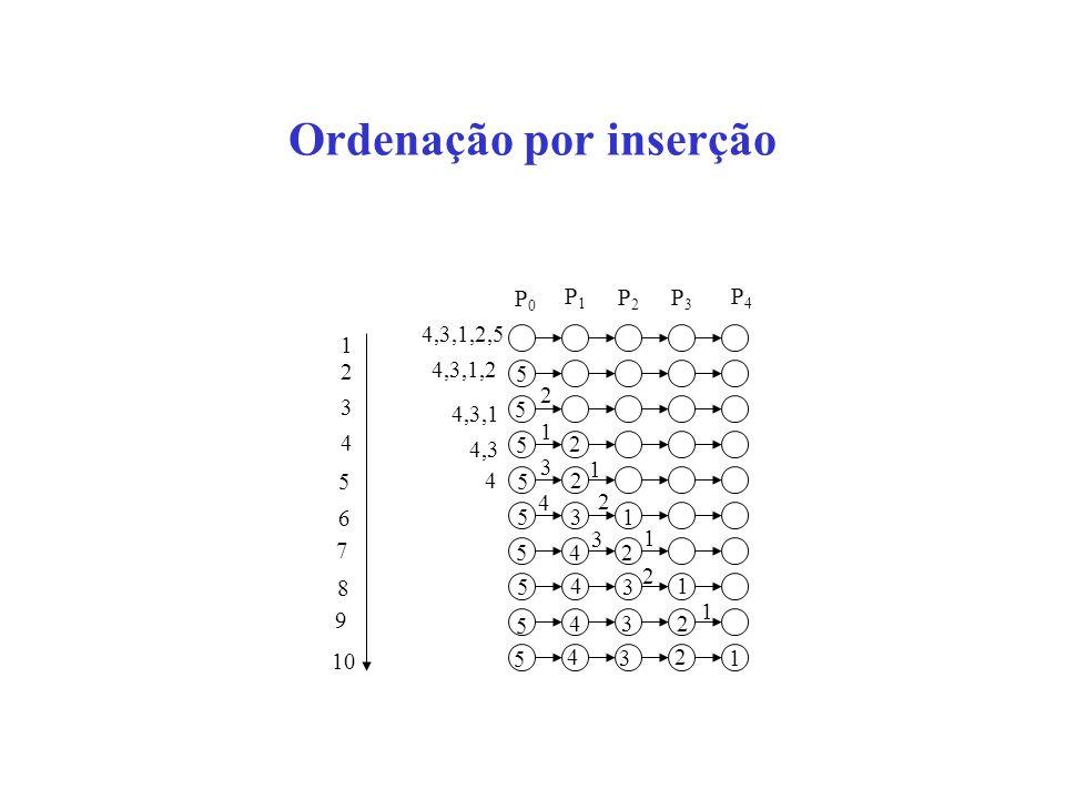 Ordenação por inserção 5 4 3 2 1 5 4 3 2 5 4 3 1 5 4 2 5 3 1 5 2 5 2 5 5 1 2 1 3 2 4 3 10 1 2 1 2 4 3 7 6 5 1 9 8 4 4,3 4,3,1 4,3,1,2 4,3,1,2,5 P0P0 P
