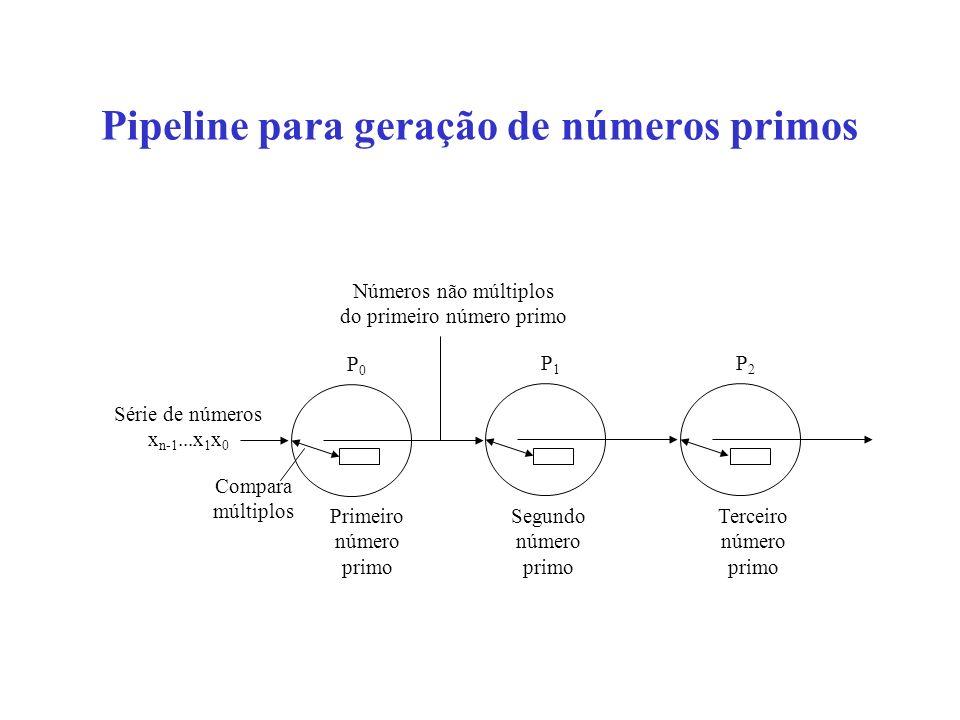Pipeline para geração de números primos Compara múltiplos P0P0 P1P1 P2P2 Primeiro número primo Segundo número primo Números não múltiplos do primeiro