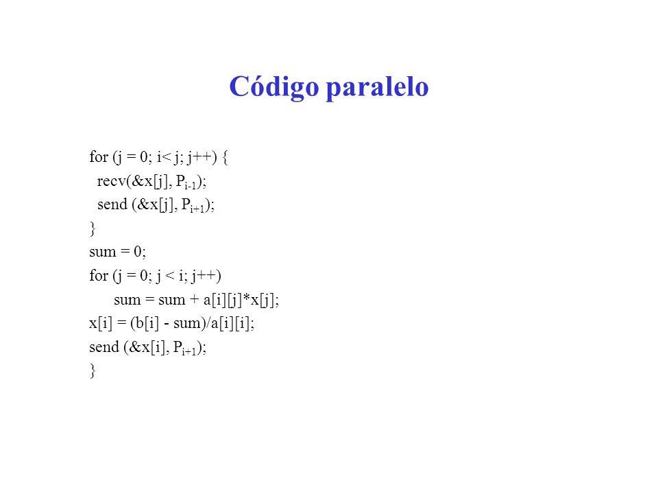 Código paralelo for (j = 0; i< j; j++) { recv(&x[j], P i-1 ); send (&x[j], P i+1 ); } sum = 0; for (j = 0; j < i; j++) sum = sum + a[i][j]*x[j]; x[i]