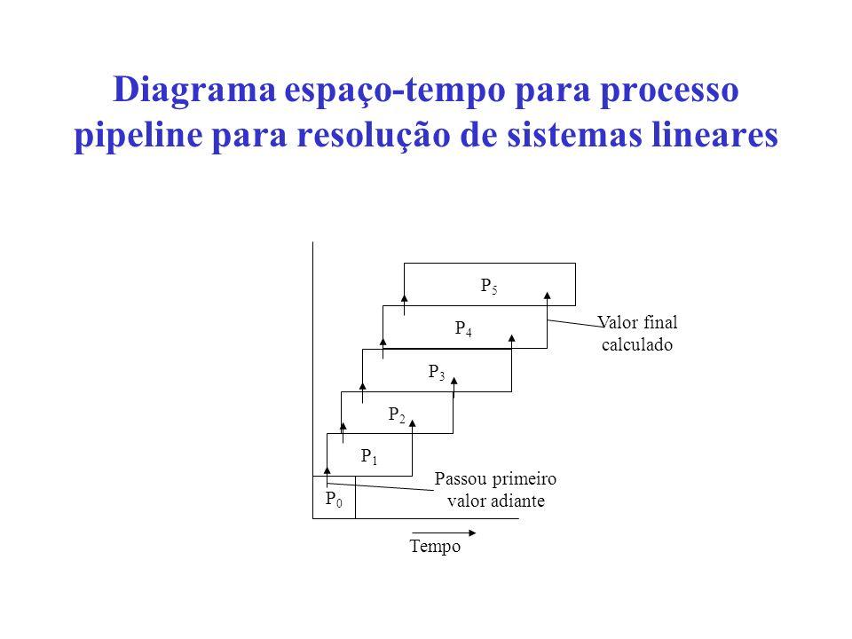 Diagrama espaço-tempo para processo pipeline para resolução de sistemas lineares P0P0 P1P1 P2P2 P3P3 P4P4 P5P5 Tempo Passou primeiro valor adiante Val