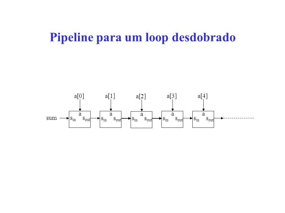Pipeline para um loop desdobrado s in s out a a[0] s in s out a a[1] s in s out a a[2] s in s out a a[3] s in s out a a[4] sum