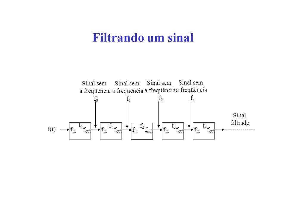 Filtrando um sinal f in f out f0f0 Sinal sem a freqüência f 0 f in f out f in f out f in f out f in f out f(t) f1f1 f2f2 f3f3 f4f4 Sinal sem a freqüên