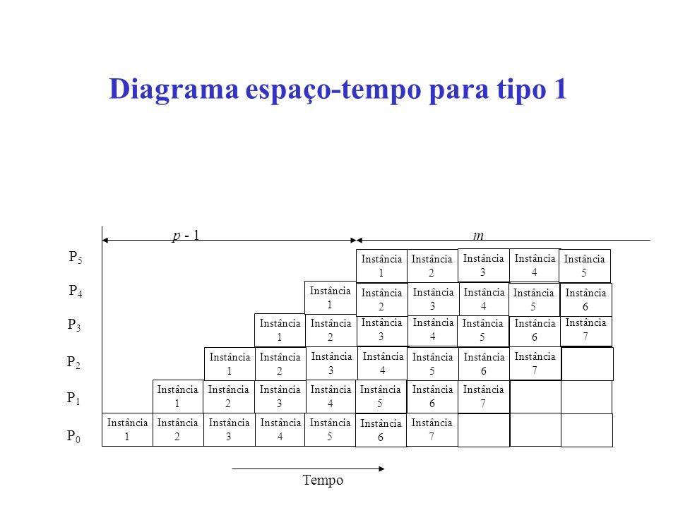 Diagrama espaço-tempo alternativo Tempo P0P0 P1P1 P2P2 P3P3 P4P4 P0P0 P1P1 P2P2 P3P3 P4P4 P5P5 P5P5 P0P0 P1P1 P2P2 P3P3 P4P4 P5P5 P0P0 P1P1 P2P2 P3P3 P4P4 P5P5 P0P0 P1P1 P2P2 P3P3 P4P4 P5P5 Instância 0 Instância 1 Instância 2 Instância 3 Instância 4