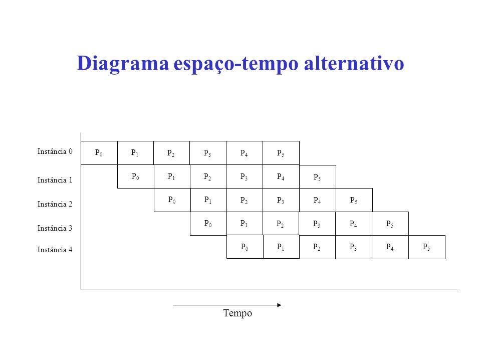 Diagrama espaço-tempo alternativo Tempo P0P0 P1P1 P2P2 P3P3 P4P4 P0P0 P1P1 P2P2 P3P3 P4P4 P5P5 P5P5 P0P0 P1P1 P2P2 P3P3 P4P4 P5P5 P0P0 P1P1 P2P2 P3P3