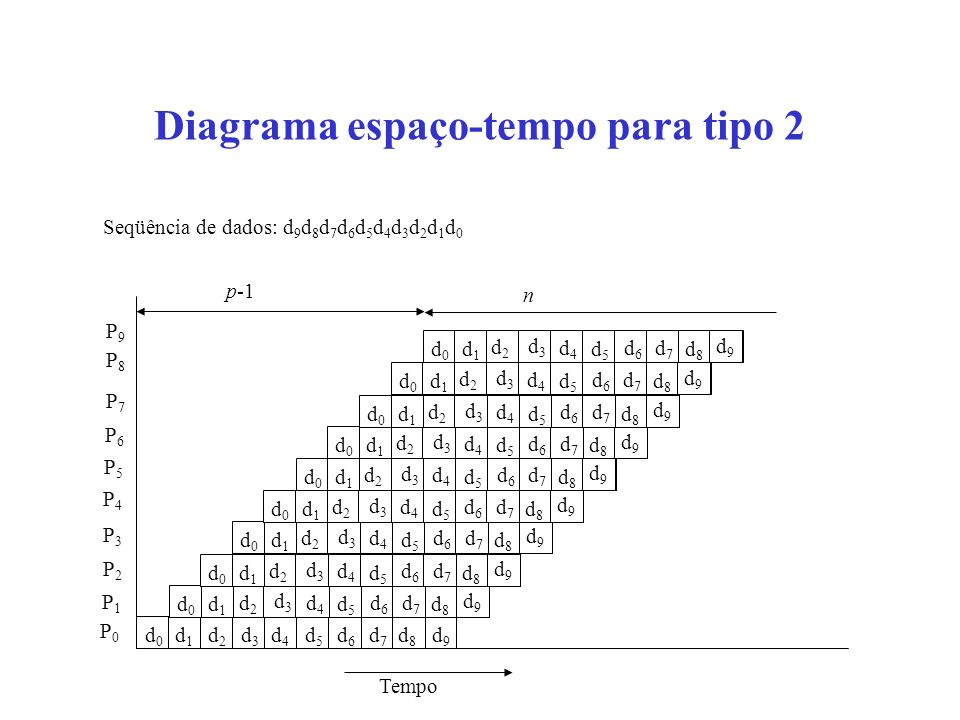 Diagrama espaço-tempo para tipo 3 P0P0 P1P1 P2P2 P3P3 P4P4 P5P5 Tempo Transferência de informação suficiente para iniciar nova tarefa P0P0 P1P1 P2P2 P3P3 P4P4 P5P5 Tempo
