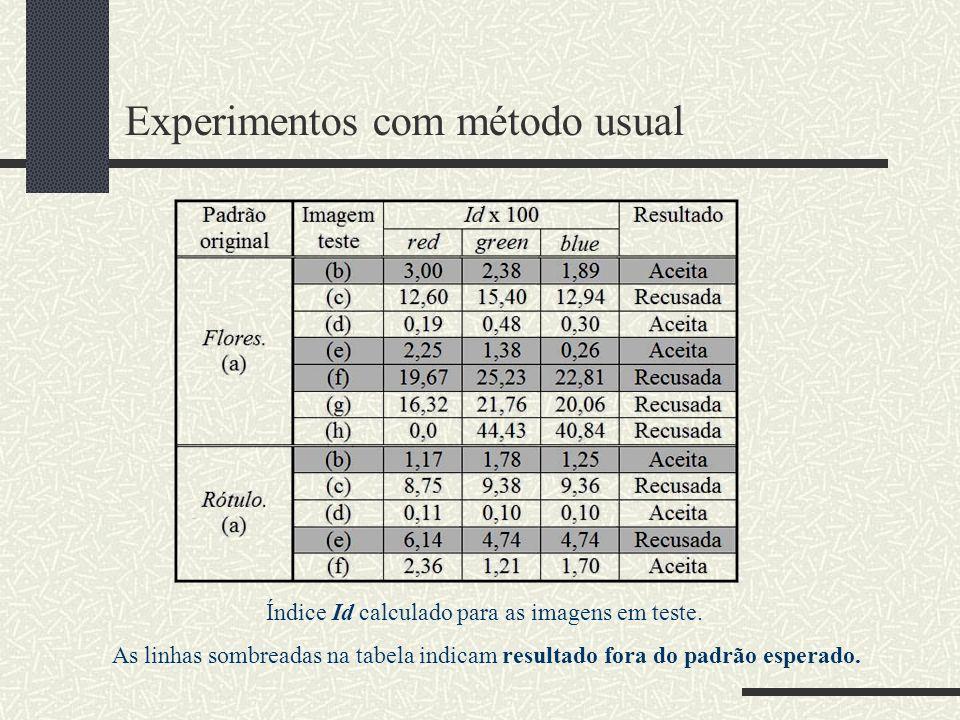 Experimentos com método usual Índice Id calculado para as imagens em teste. As linhas sombreadas na tabela indicam resultado fora do padrão esperado.