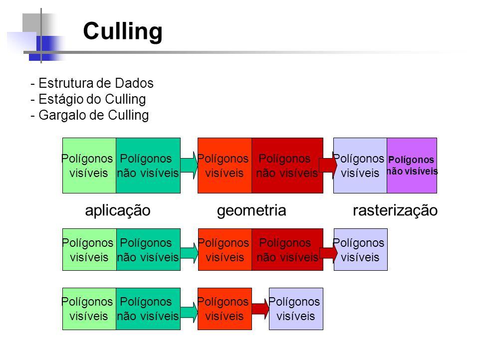 Culling - Estrutura de Dados - Estágio do Culling - Gargalo de Culling Polígonos não visíveis Polígonos visíveis aplicação Polígonos não visíveis Polí