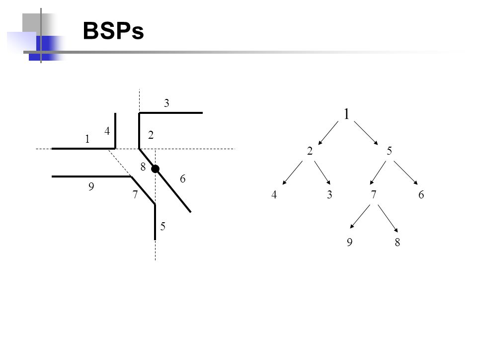 BSPs 1 2 3 4 5 6 7 8 9 1 25 4376 98