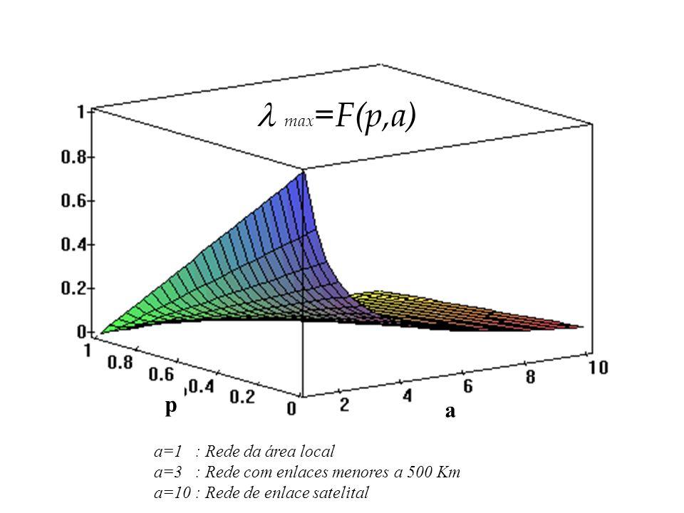 a=1 : Rede da área local a=3 : Rede com enlaces menores a 500 Km a=10 : Rede de enlace satelital a p max =F(p,a)