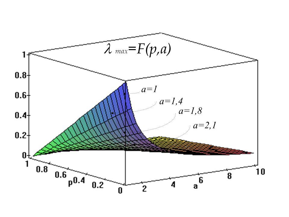 a=1,8 a=2,1 a=1,4 a=1