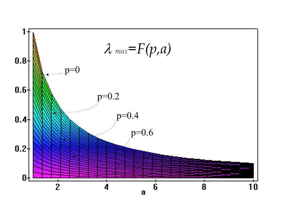 max =F(p,a) p=0 p=0.2 p=0.4 p=0.6