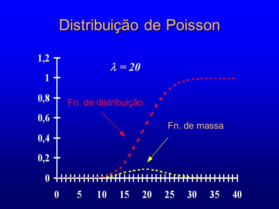 Distribuição de Poisson Fn. de distribuição Fn. de massa = 20