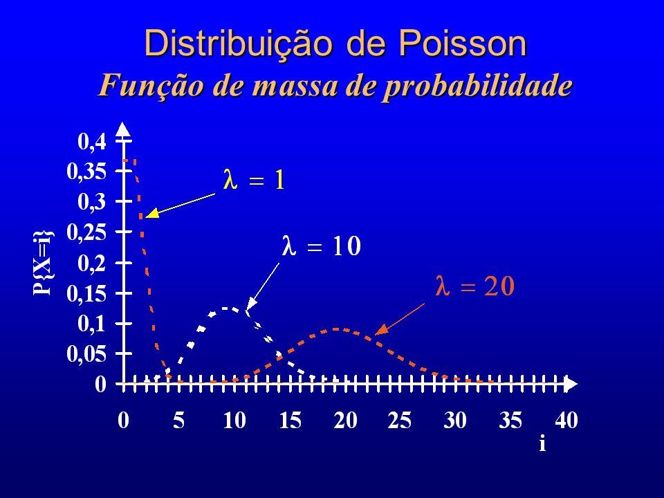Distribuição de Poisson Função de massa de probabilidade