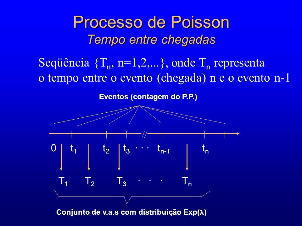 Processo de Poisson Tempo entre chegadas 0 t 1 t 2 t 3 · · · t n-1 t n T 1 T 2 T 3 · · · T n Eventos (contagem do P.P.) Conjunto de v.a.s com distribuição Exp( ) Seqüência {T n, n=1,2,...}, onde T n representa o tempo entre o evento (chegada) n e o evento n-1