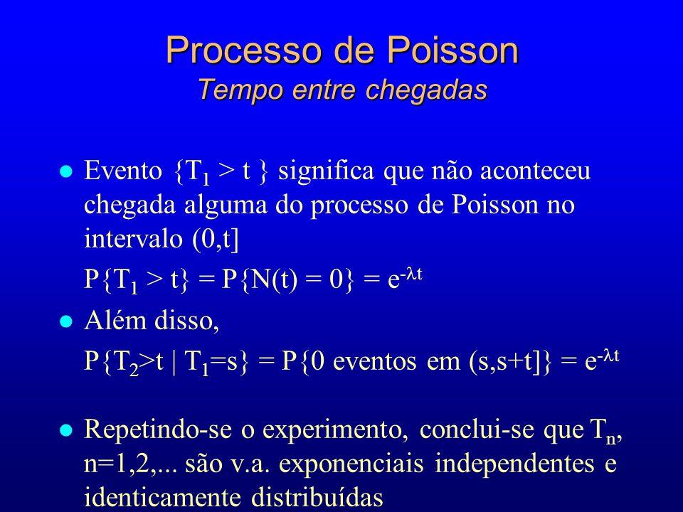 Processo de Poisson Tempo entre chegadas l Evento {T 1 > t } significa que não aconteceu chegada alguma do processo de Poisson no intervalo (0,t] P{T 1 > t} = P{N(t) = 0} = e - t l Além disso, P{T 2 >t | T 1 =s} = P{0 eventos em (s,s+t]} = e - t l Repetindo-se o experimento, conclui-se que T n, n=1,2,...