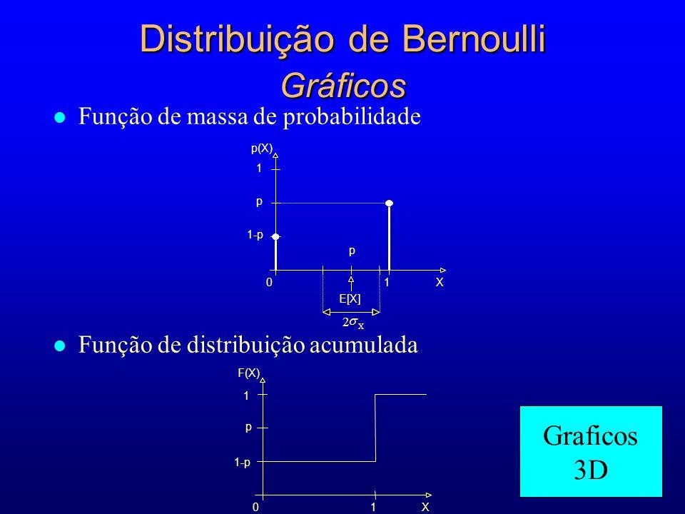 l Função de distribuição acumulada Distribuição de Bernoulli Gráficos l Função de massa de probabilidade F(X) 1 p 1-p 01X 01X p 1 p(X) E[X] 2 X p Graficos 3D