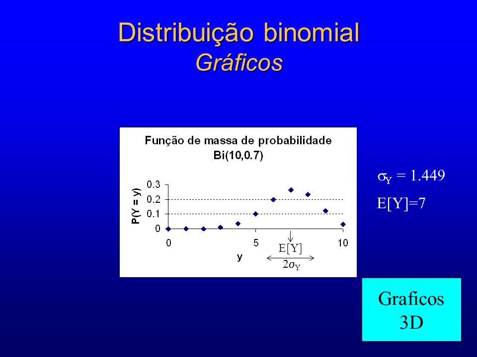 2 Y E[Y] Distribuição binomial Gráficos Y = 1.449 E[Y]=7 Graficos 3D
