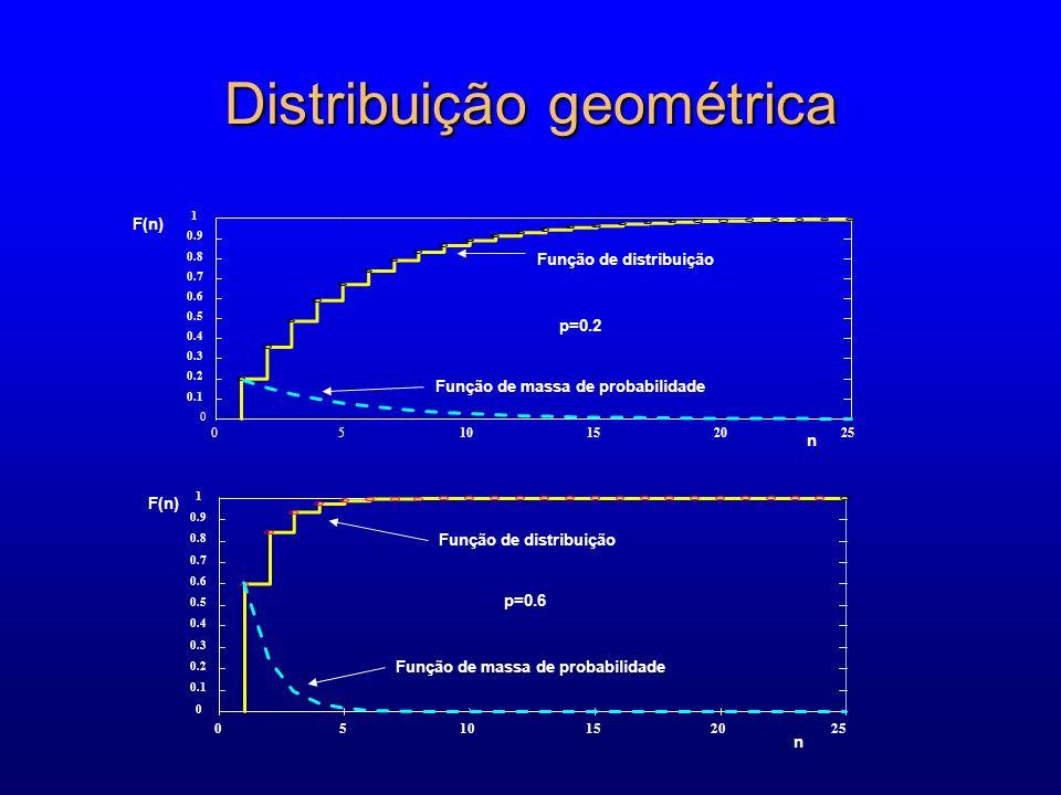 Distribuição geométrica 0510152025 0 0.1 0.2 0.3 0.4 0.5 0.6 0.7 0.8 0.9 1 F(n) n Função de distribuição Função de massa de probabilidade p=0.6 n 0510152025 0 0.1 0.2 0.3 0.4 0.5 0.6 0.7 0.8 0.9 1 F(n) Função de distribuição Função de massa de probabilidade p=0.2