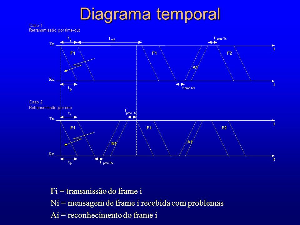 Diagrama temporal t Tx Rx Caso 2 Retransmissão por erro t i t p Tx Rx t i t p t out t t t F1 N1 F1 A1 F2 t proc Tx F1 A1 F2 t proc Tx Caso 1 Retransmissão por time-out t proc Rx t Fi = transmissão do frame i Ni = mensagem de frame i recebida com problemas Ai = reconhecimento do frame i