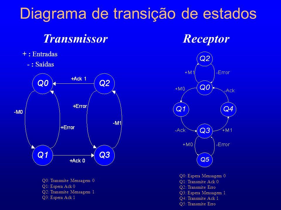 Diagrama de transição de estados TransmissorReceptor Q0: Transmite Mensagem 0 Q1: Espera Ack 0 Q2: Transmite Mensagem 1 Q3: Espera Ack 1 Q0: Espera Mensagem 0 Q1: Transmite Ack 0 Q2: Transmite Erro Q3: Espera Mensagem 1 Q4: Transmite Ack 1 Q5: Transmite Erro + : Entradas - : Saídas