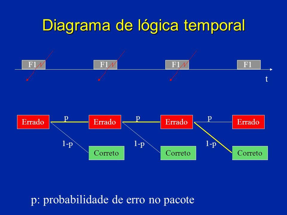 Diagrama de lógica temporal F1 1-p ppp Errado Correto t p: probabilidade de erro no pacote