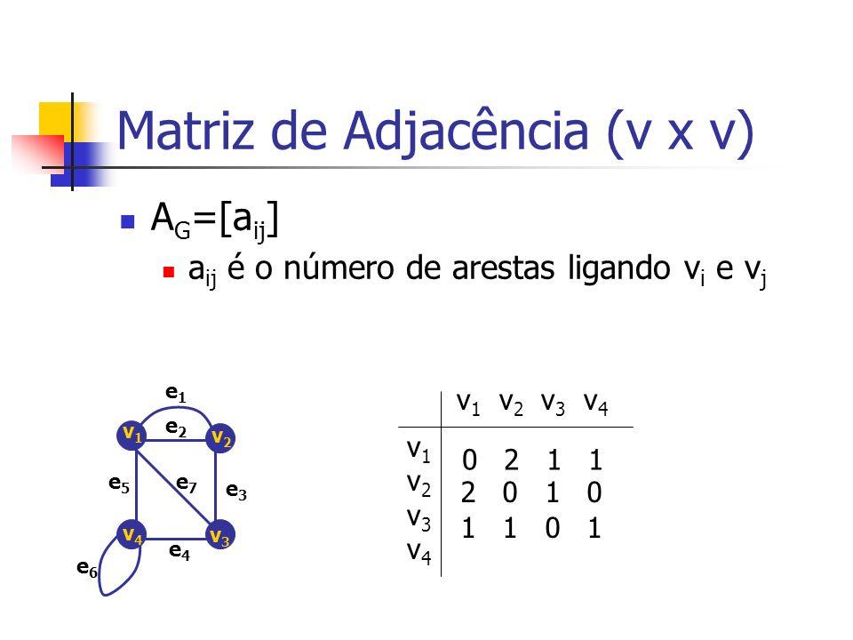 A G =[a ij ] a ij é o número de arestas ligando v i e v j e1e1 e2e2 e3e3 e4e4 e5e5 e6e6 e7e7 v1v1 v2v2 v3v3 v4v4 v 1 v 2 v 3 v 4 v1v2v3v4v1v2v3v4 Matr
