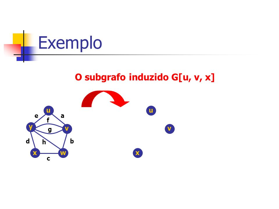 Exemplo O subgrafo induzido G[u, v, x] u v y wx ea b c d f g h u v x