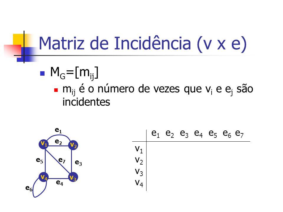 Matriz de Incidência (v x e) M G =[m ij ] m ij é o número de vezes que v i e e j são incidentes e1e1 e2e2 e3e3 e4e4 e5e5 e6e6 e7e7 v1v1 v2v2 v3v3 v4v4